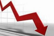 Inflation drops to 3 percent during October